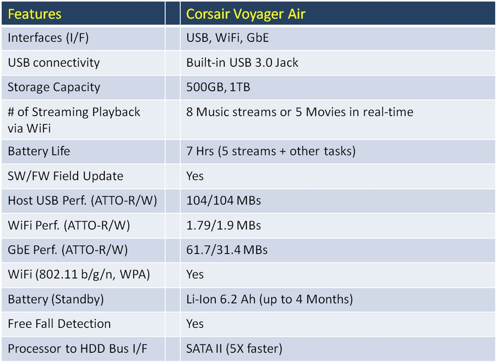 Introduction to the Voyager Air Portable Wireless Storage Device